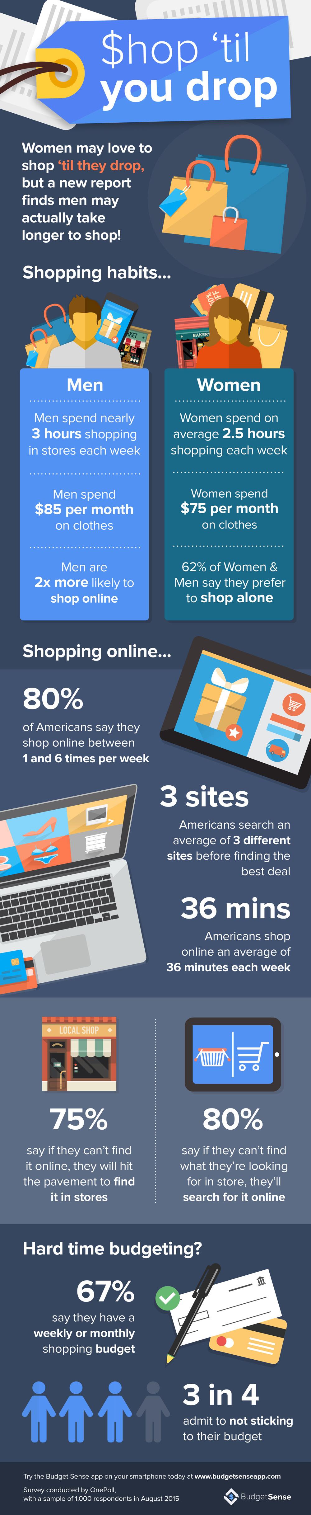 budget sense shopping infographic