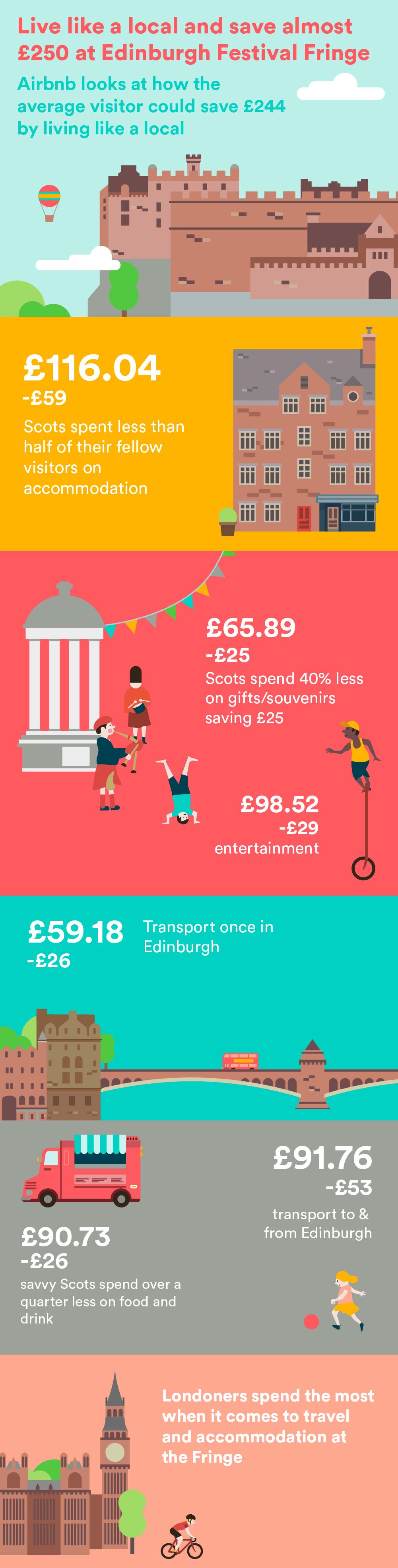 airbnb edinburgh fringe infographic