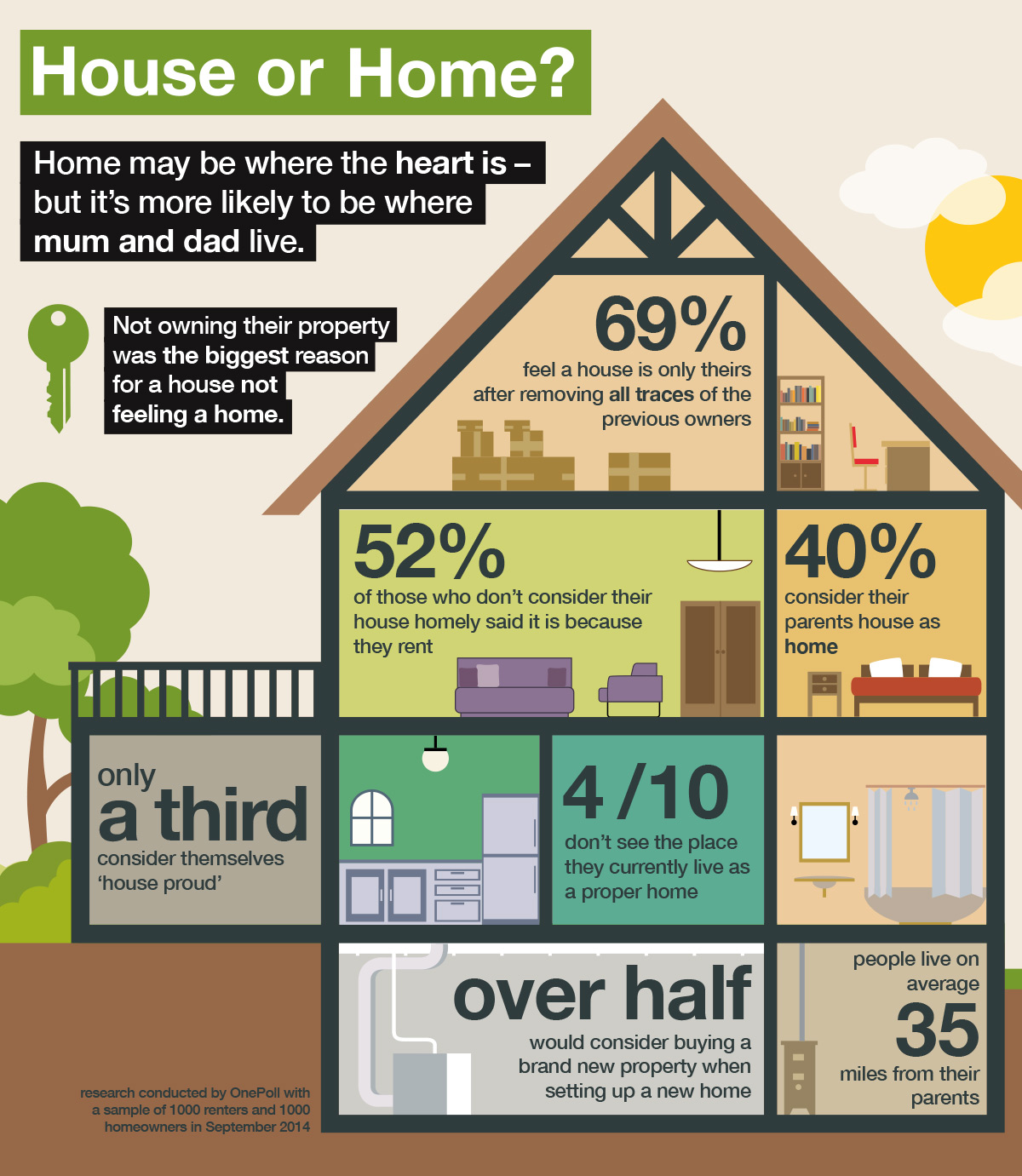 LMQ House or home infographic