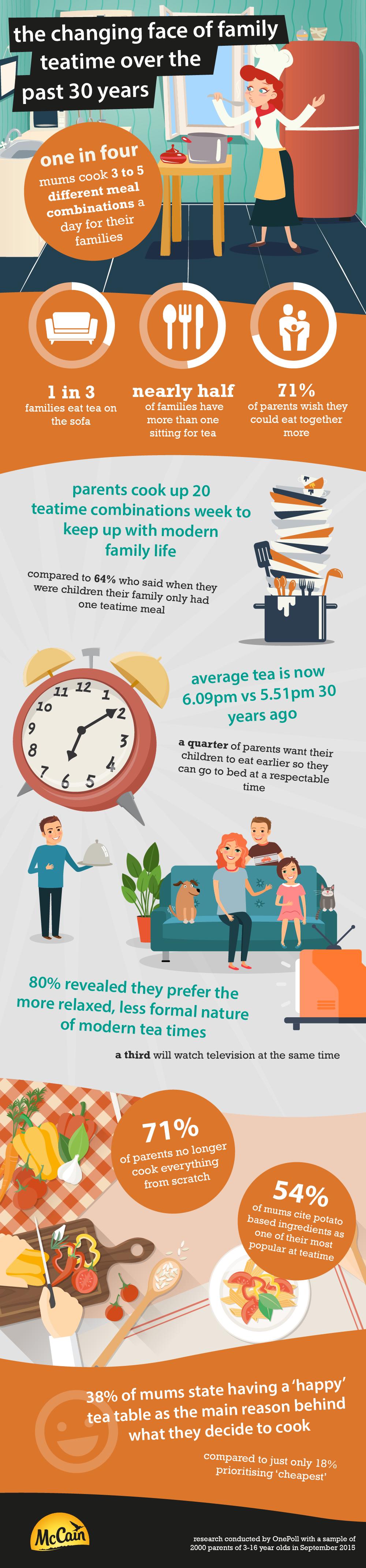 McCain's Teatime infographic