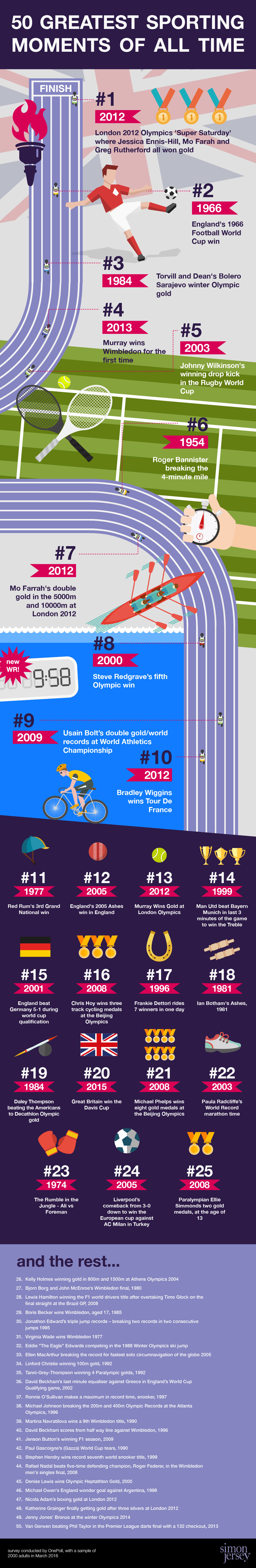 50 greatest sporting moments of all time infographic