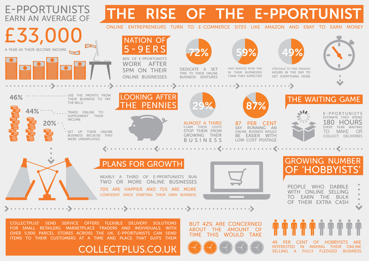 Collectplus.co.uk Infographic
