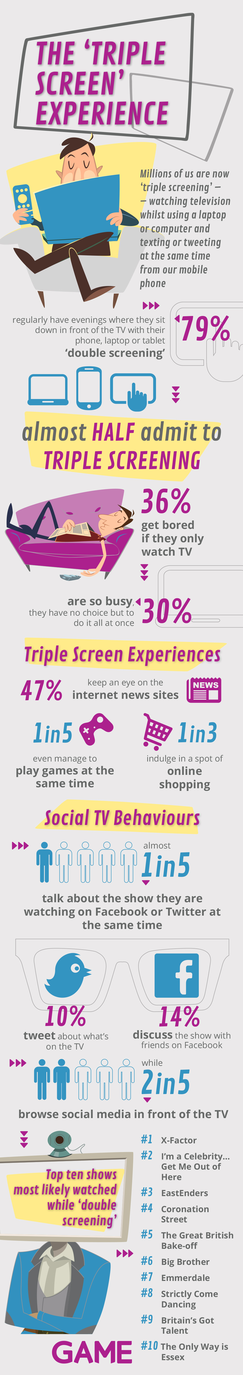 The 'Triple Screen' Experience infographic