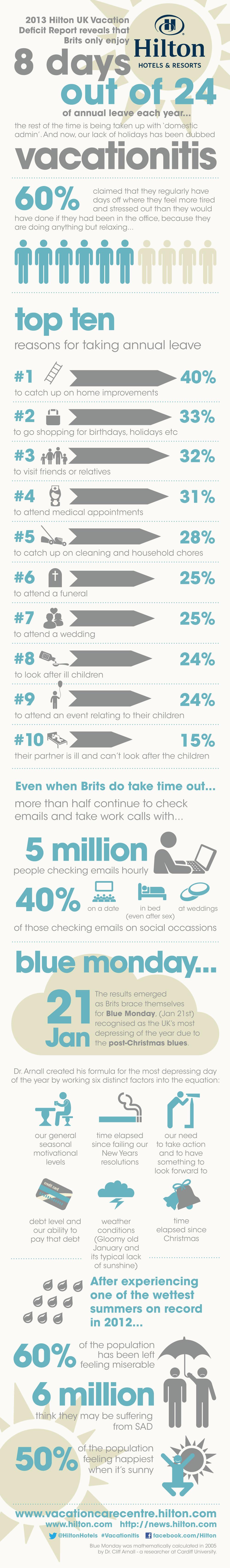 Hilton Infographic