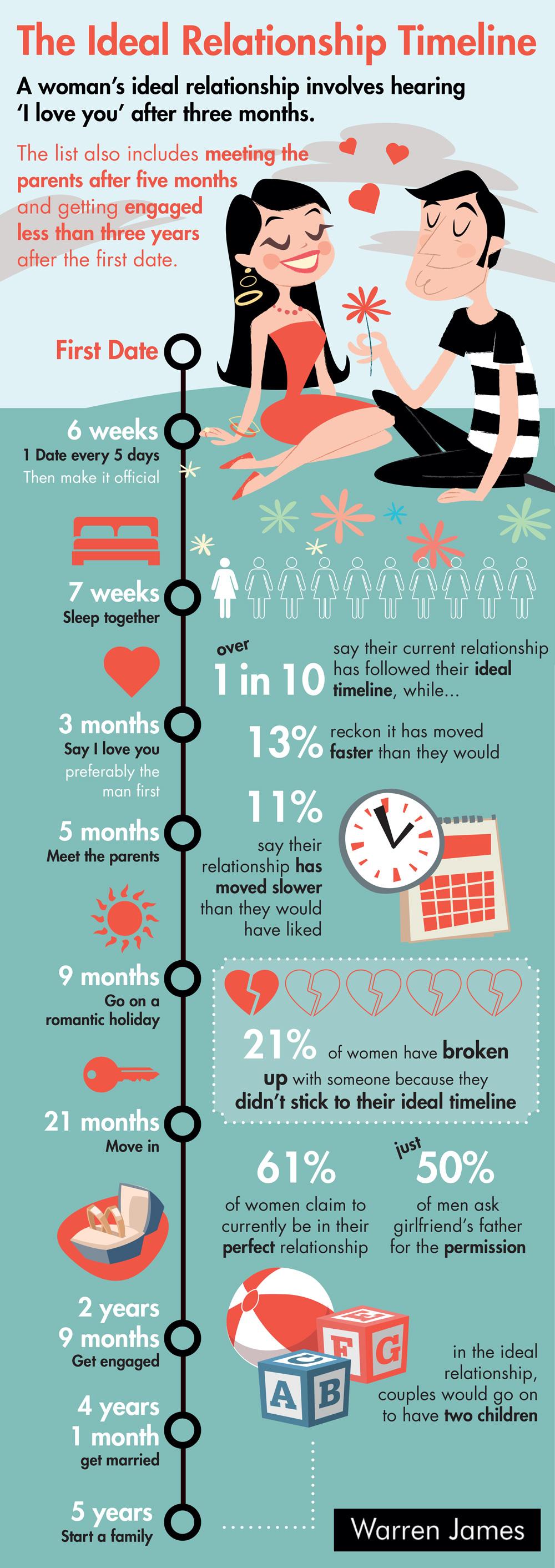 warren james ideal relationship infographic