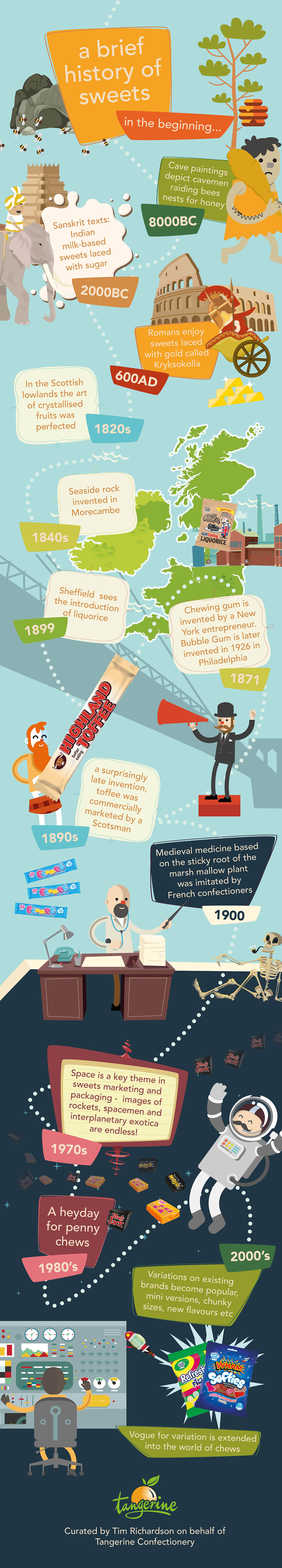 History of Sweets Infographic