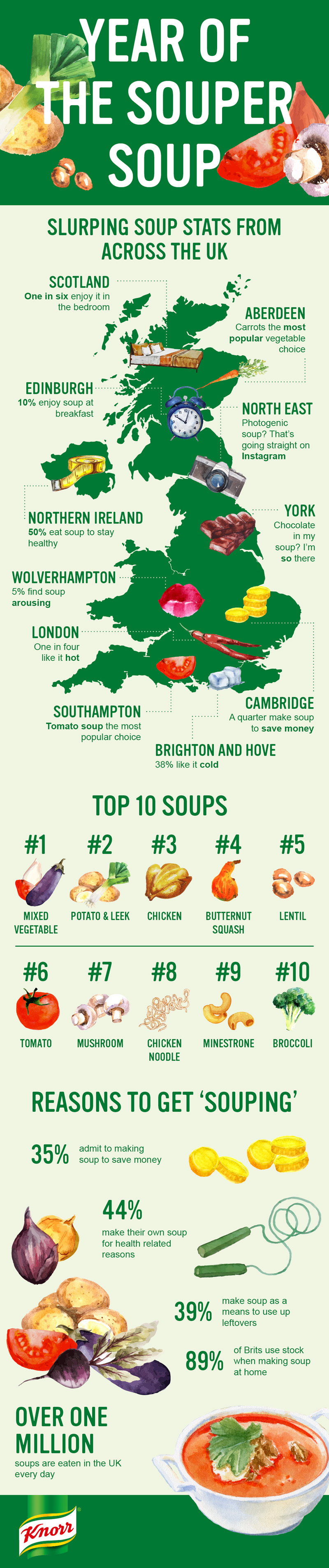 Souper soup infographic for Knorr